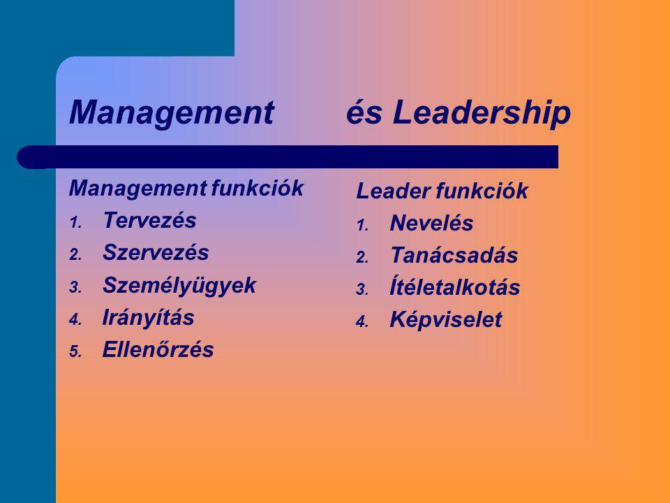 Management és Leadership Management funkciók 1. Tervezés 2. Szervezés 3. Személyügyek 4. Irányítás 5. Ellenőrzés Leader funkciók 1. Nevelés 2. Tanácsa