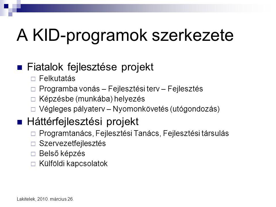 Lakitelek, 2010. március 26. A KID-programok szerkezete  Fiatalok fejlesztése projekt  Felkutatás  Programba vonás – Fejlesztési terv – Fejlesztés