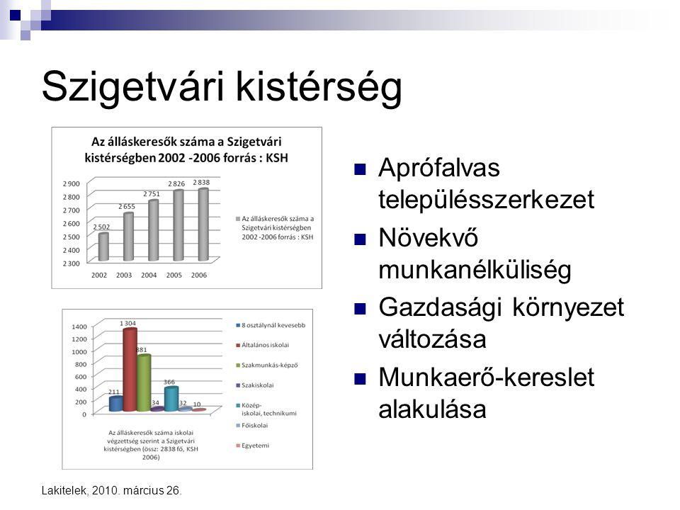 Lakitelek, 2010. március 26. Szigetvári kistérség  Aprófalvas településszerkezet  Növekvő munkanélküliség  Gazdasági környezet változása  Munkaerő