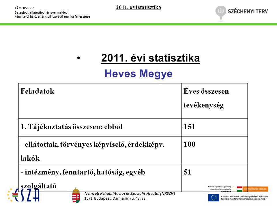 •2011. évi statisztika Heves Megye TÁMOP-5.5.7. Betegjogi, ellátottjogi és gyermekjogi képviselői hálózat és civil jogvédő munka fejlesztése Nemzeti R