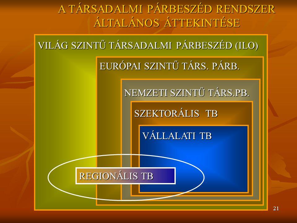 21 VILÁG SZINTŰ TÁRSADALMI PÁRBESZÉD (ILO) EURÓPAI SZINTŰ TÁRS. PÁRB. NEMZETI SZINTŰ TÁRS.PB. SZEKTORÁLIS TB VÁLLALATI TB REGIONÁLIS TB A TÁRSADALMI P