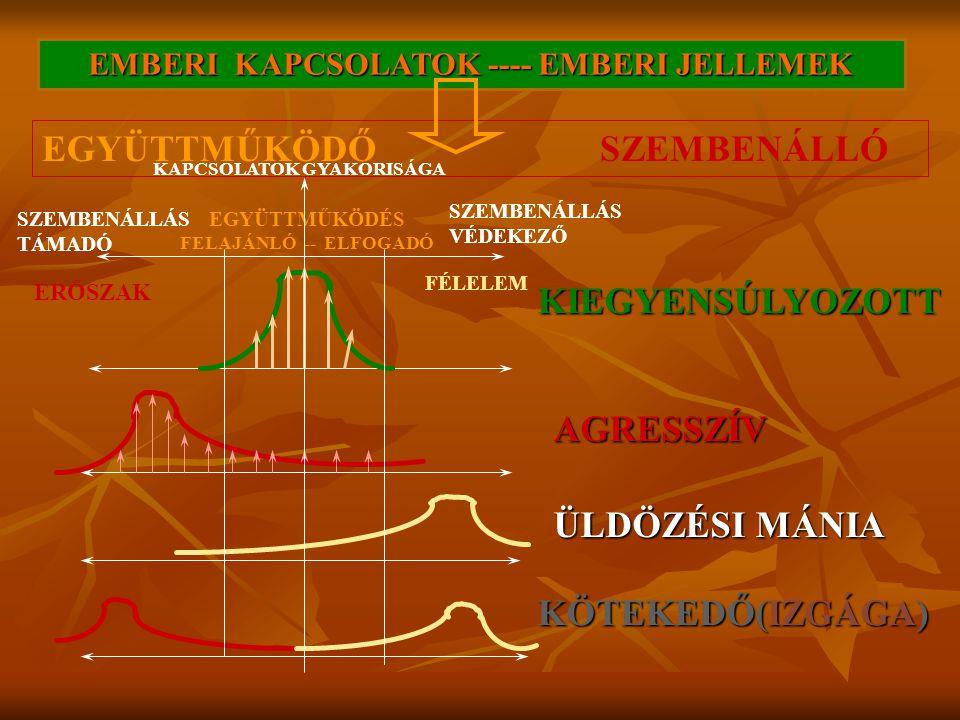 EGYÜTTMŰKÖDÉS FELAJÁNLÓ -- ELFOGADÓ SZEMBENÁLLÁS TÁMADÓ SZEMBENÁLLÁS VÉDEKEZŐ EMBERI KAPCSOLATOK ---- EMBERI JELLEMEK KIEGYENSÚLYOZOTT AGRESSZÍV ÜLDÖZ