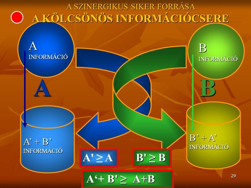 29 A INFORMÁCIÓ B A SZINERGIKUS SIKER FORRÁSA A KÖLCSÖNÖS INFORMÁCIÓCSERE A' + B' INFORMÁCIÓ B' + A' INFORMÁCIÓ A' ≥ A B' ≥ B AB B'≥A+B A'+ B' ≥ A+B