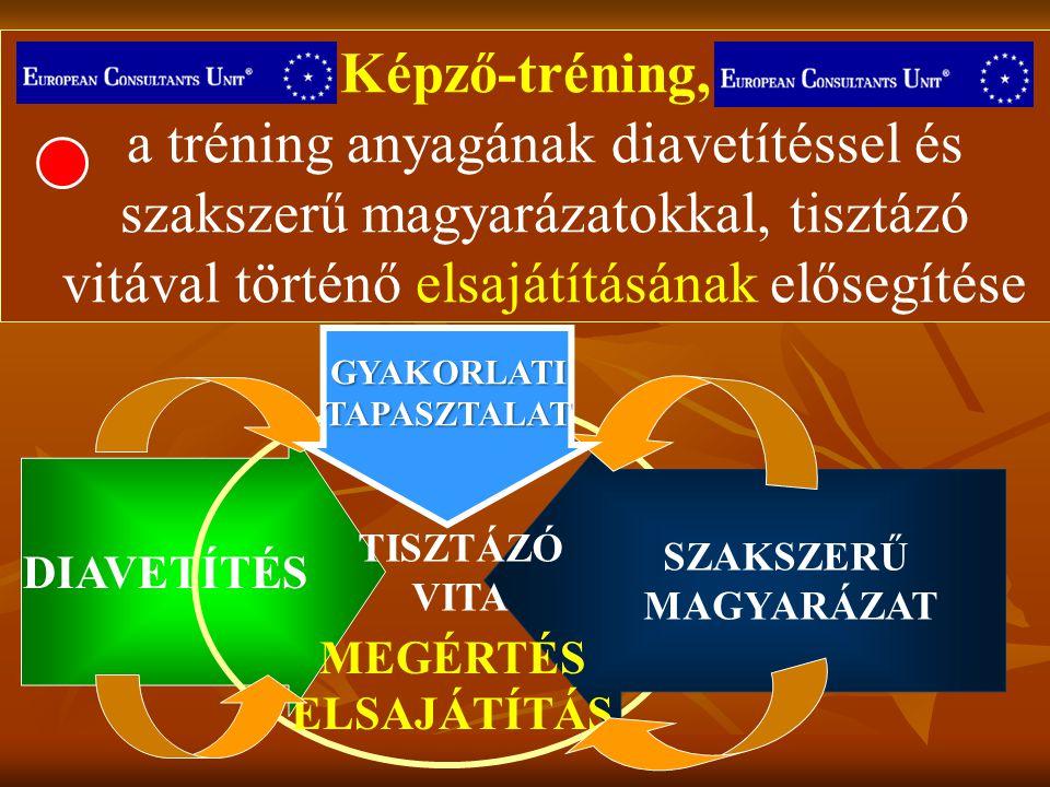 Képző-tréning, a tréning anyagának diavetítéssel és szakszerű magyarázatokkal, tisztázó vitával történő elsajátításának elősegítése DIAVETÍTÉS SZAKSZE