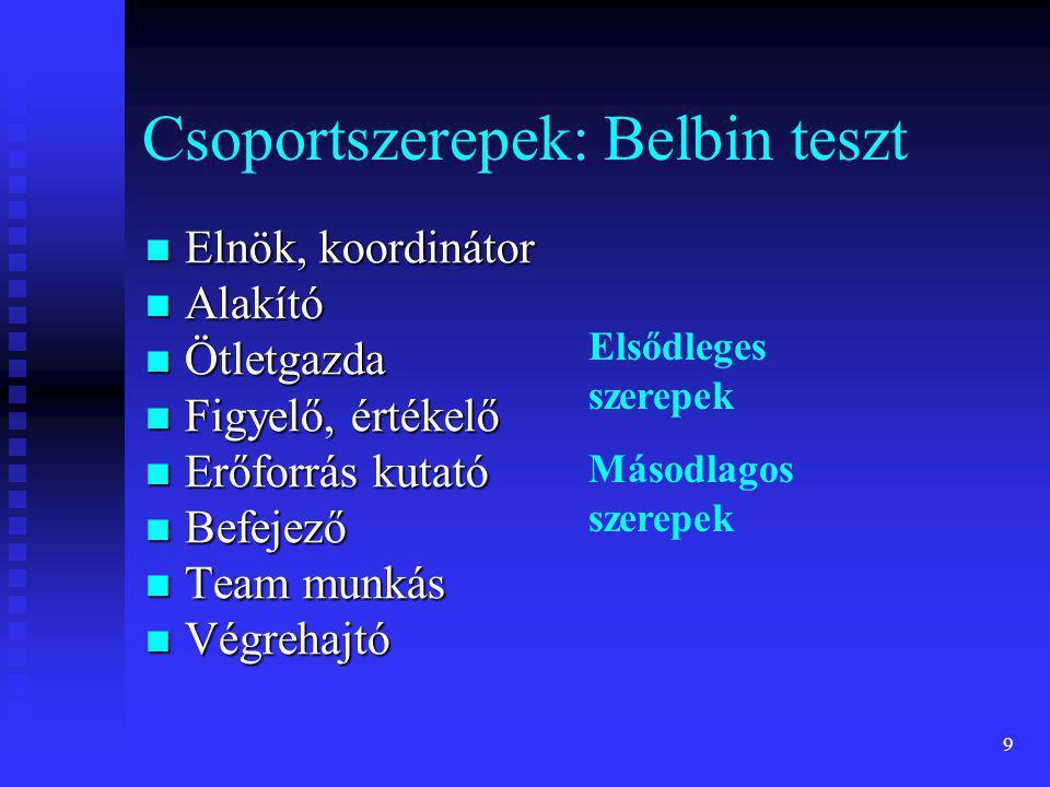 9 Csoportszerepek: Belbin teszt  Elnök, koordinátor  Alakító  Ötletgazda  Figyelő, értékelő  Erőforrás kutató  Befejező  Team munkás  Végrehaj