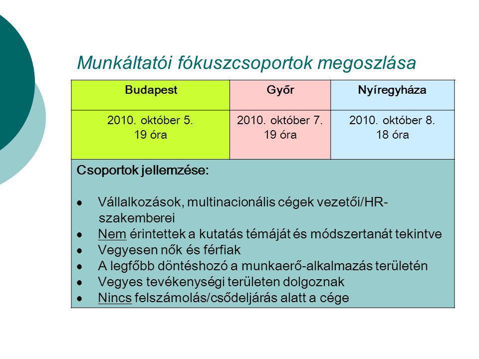 Munkáltatói fókuszcsoportok megoszlása BudapestGyőrNyíregyháza 2010. október 5. 19 óra 2010. október 7. 19 óra 2010. október 8. 18 óra Csoportok jelle