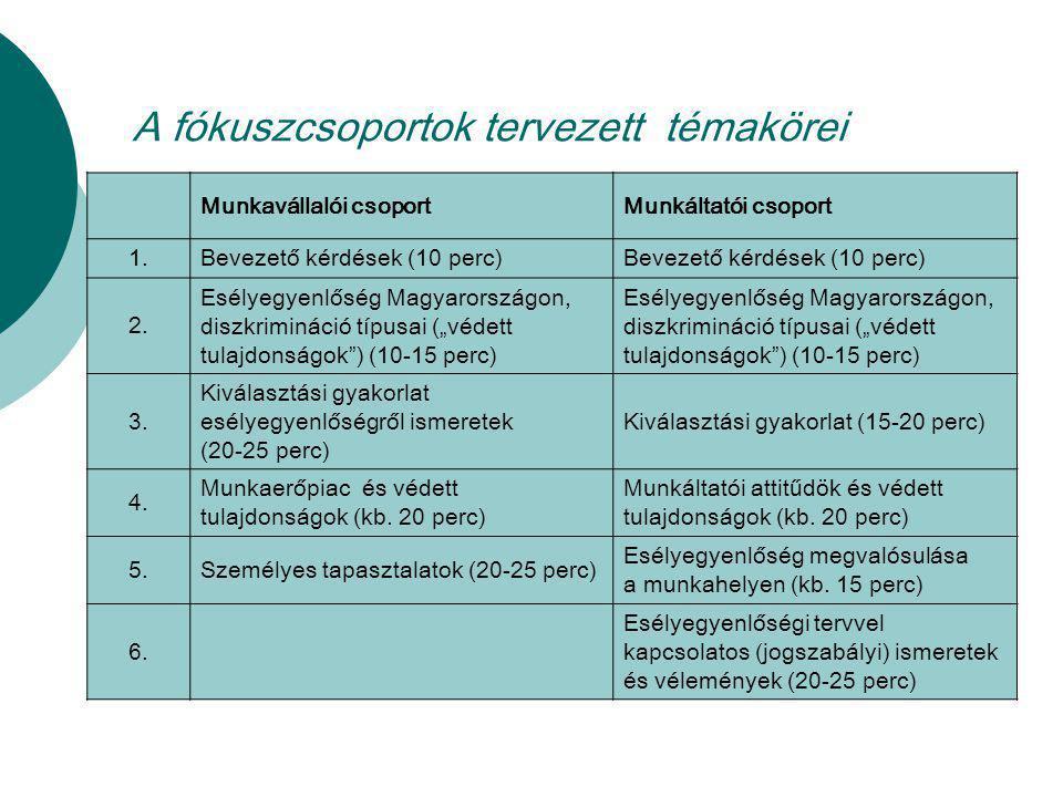 A fókuszcsoportok tervezett témakörei Munkavállalói csoportMunkáltatói csoport 1.Bevezető kérdések (10 perc) 2. Esélyegyenlőség Magyarországon, diszkr