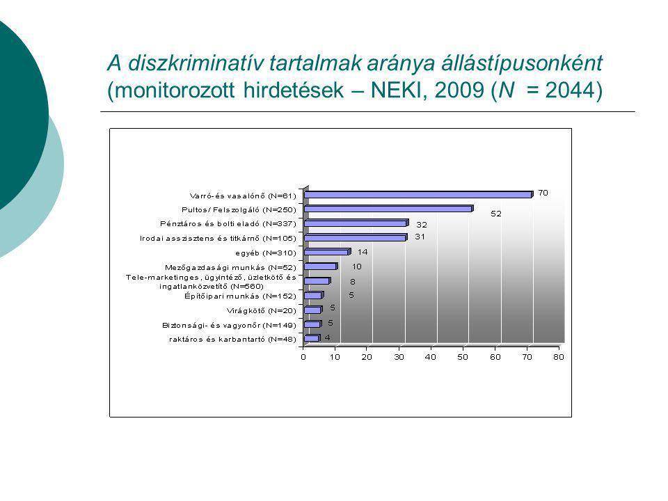 A diszkriminatív tartalmak aránya állástípusonként (monitorozott hirdetések – NEKI, 2009 (N = 2044)
