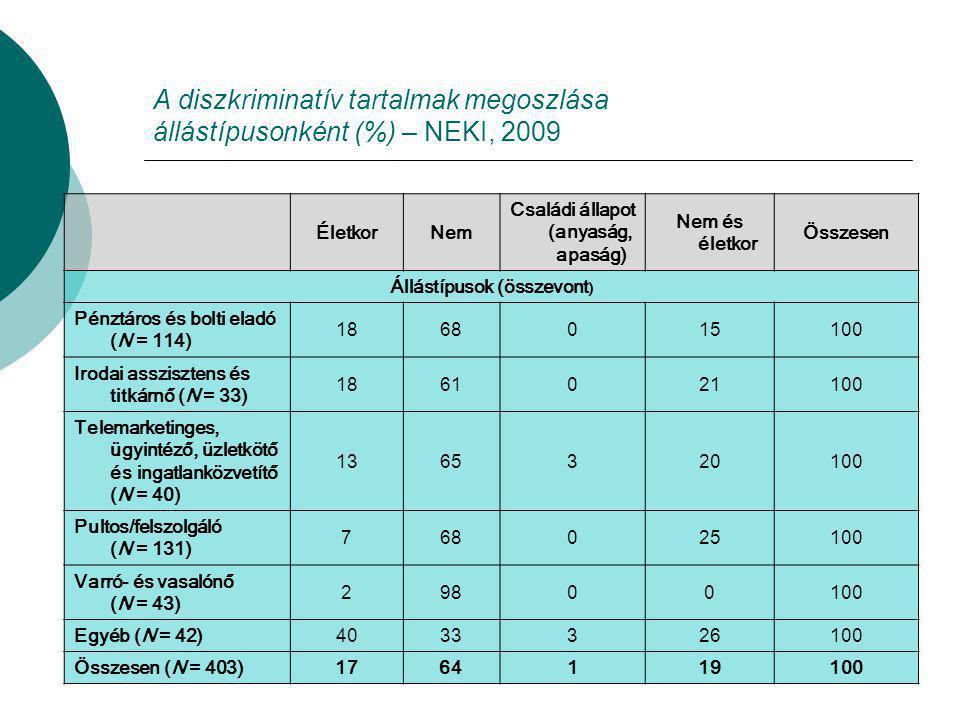 A diszkriminatív tartalmak megoszlása állástípusonként (%) – NEKI, 2009 ÉletkorNem Családi állapot (anyaság, apaság) Nem és életkor Összesen Állástípusok (összevont ) Pénztáros és bolti eladó (N = 114) 1868015100 Irodai asszisztens és titkárnő (N = 33) 1861021100 Telemarketinges, ügyintéző, üzletkötő és ingatlanközvetítő (N = 40) 1365320100 Pultos/felszolgáló (N = 131) 768025100 Varró- és vasalónő (N = 43) 29800100 Egyéb (N = 42)4033326100 Összesen (N = 403)1764119100