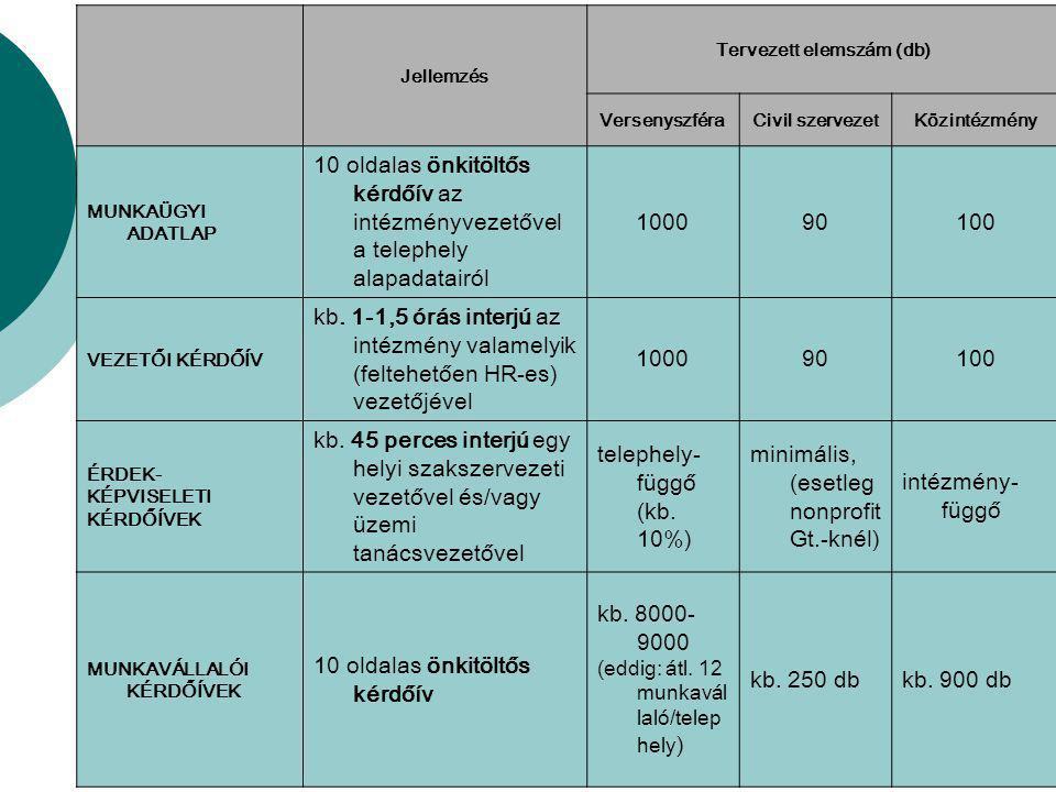 Jellemzés Tervezett elemszám (db) VersenyszféraCivil szervezetKözintézmény MUNKAÜGYI ADATLAP 10 oldalas önkitöltős kérdőív az intézményvezetővel a telephely alapadatairól 100090100 VEZETŐI KÉRDŐÍV kb.