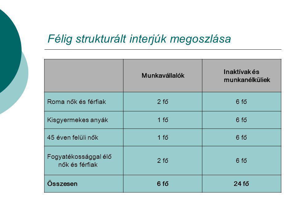 Félig strukturált interjúk megoszlása Munkavállalók Inaktívak és munkanélküliek Roma nők és férfiak2 fő6 fő Kisgyermekes anyák1 fő6 fő 45 éven felüli nők1 fő6 fő Fogyatékossággal élő nők és férfiak 2 fő6 fő Összesen6 fő24 fő