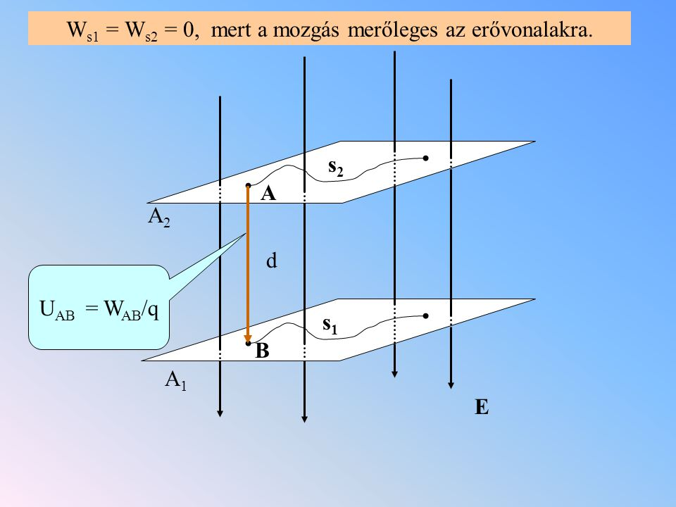 A1A1 A2A2 E s1s1 s2s2 W s1 = W s2 = 0, mert a mozgás merőleges az erővonalakra. d U AB = W AB /q A B