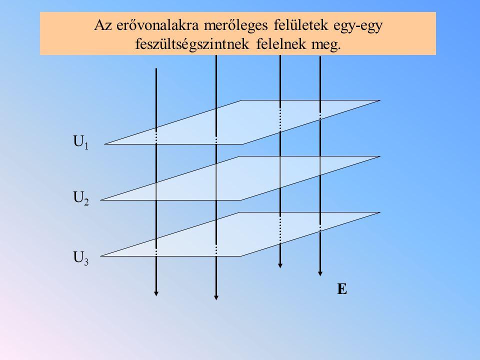 E U1U1 U2U2 U3U3 Az erővonalakra merőleges felületek egy-egy feszültségszintnek felelnek meg.