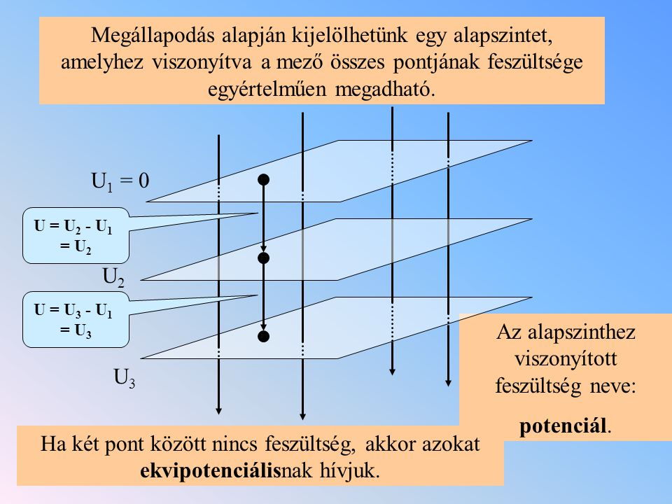 Megállapodás alapján kijelölhetünk egy alapszintet, amelyhez viszonyítva a mező összes pontjának feszültsége egyértelműen megadható. Az alapszinthez v
