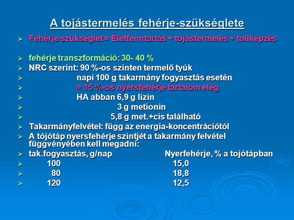A tojástermelés fehérje-szükséglete  Fehérje szükséglet = Életfenntartás + tojástermelés + tollképzés  fehérje transzformáció: 30- 40 %  NRC szerin