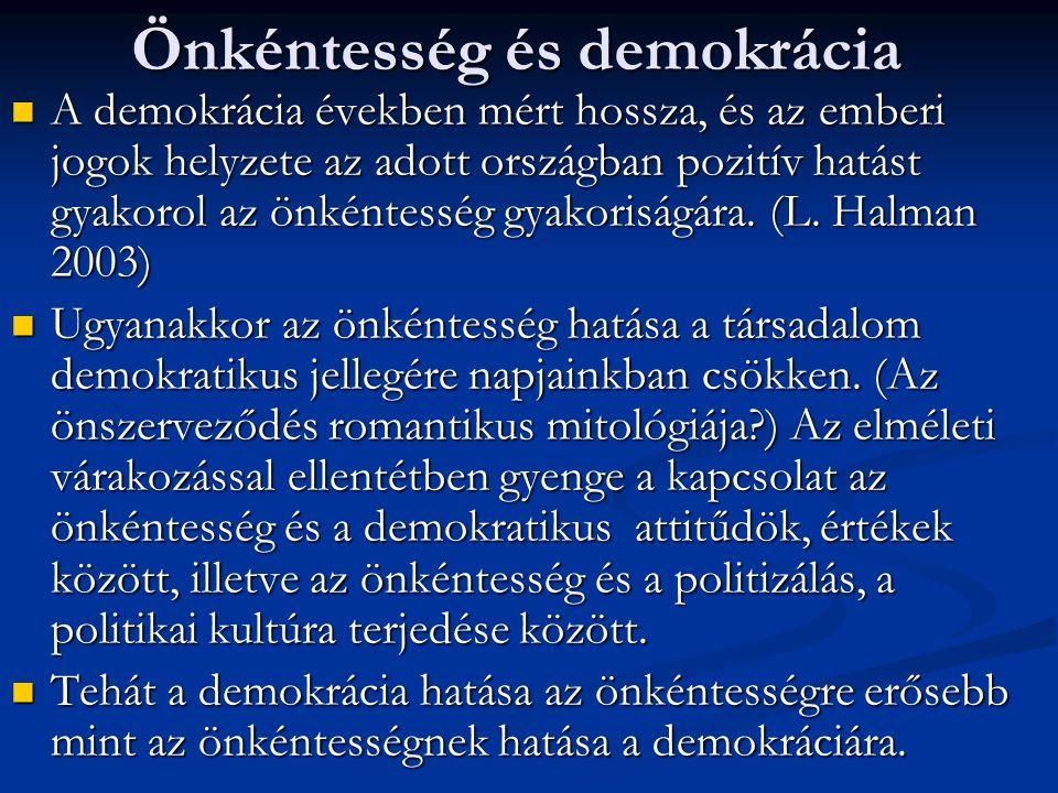 Önkéntesség és demokrácia  A demokrácia években mért hossza, és az emberi jogok helyzete az adott országban pozitív hatást gyakorol az önkéntesség gyakoriságára.