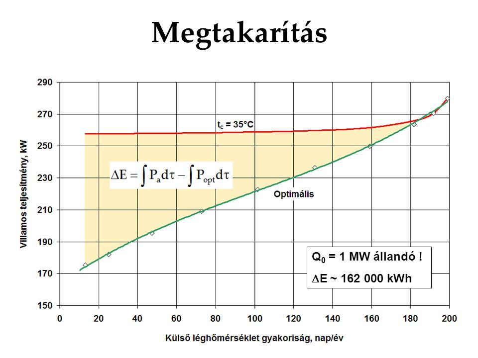 Megtakarítás Q 0 = 1 MW állandó !  E ~ 162 000 kWh