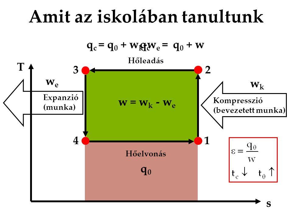 q c = q 0 + w k -w e = q 0 + w Amit az iskolában tanultunk T s 1 23 4 Kompresszió (bevezetett munka) Hőelvonás Hőleadás wkwk q0q0 Expanzió (munka) wew