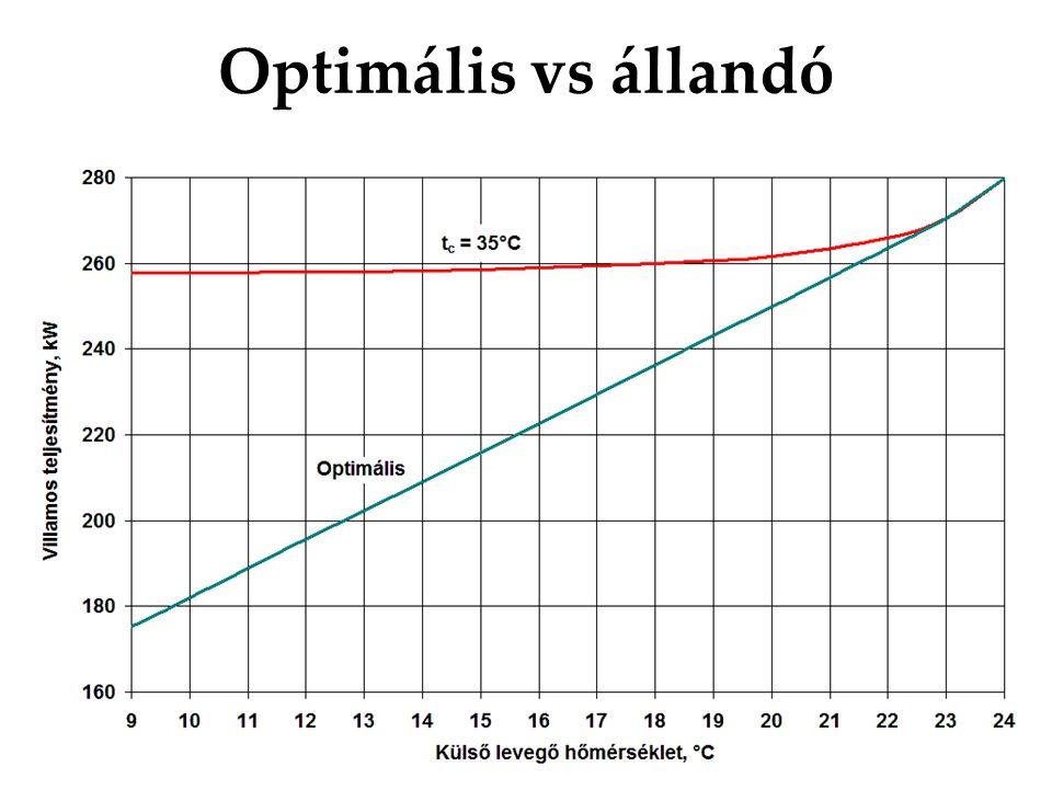 Optimális vs állandó