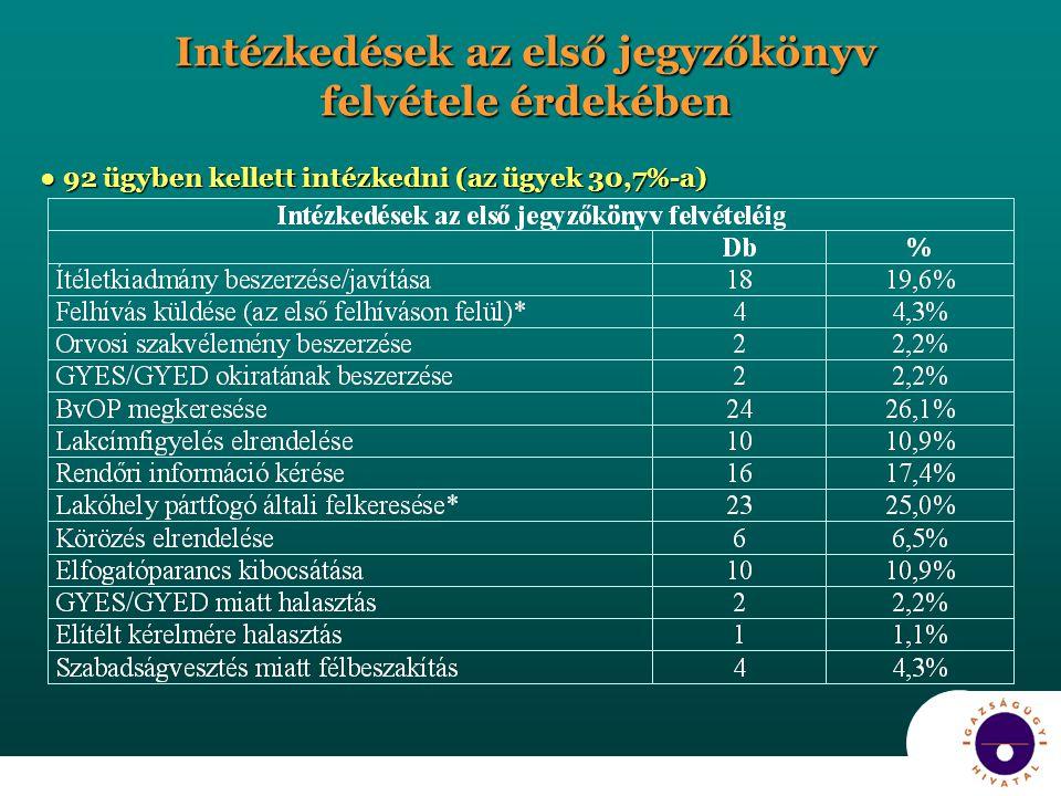 Intézkedések az első jegyzőkönyv felvétele érdekében ● 92 ügyben kellett intézkedni (az ügyek 30,7%-a)
