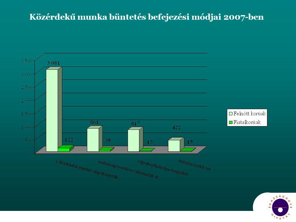 Közérdekű munka büntetés befejezési módjai 2007-ben