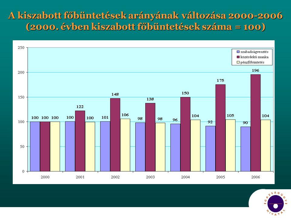 A kiszabott főbüntetések arányának változása 2000-2006 (2000. évben kiszabott főbüntetések száma = 100)