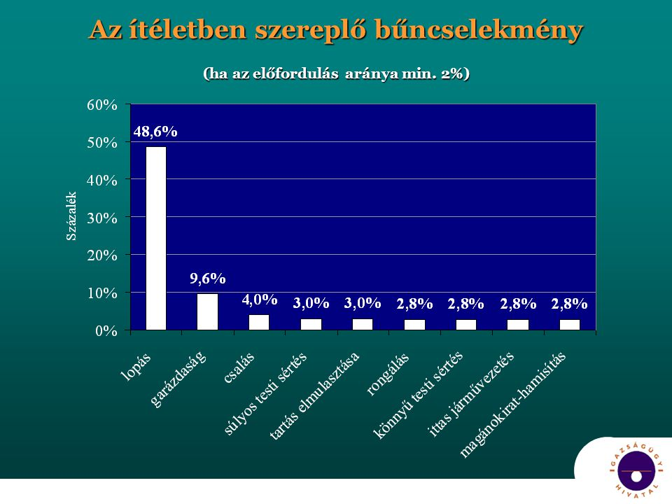 Az ítéletben szereplő bűncselekmény (ha az előfordulás aránya min. 2%)
