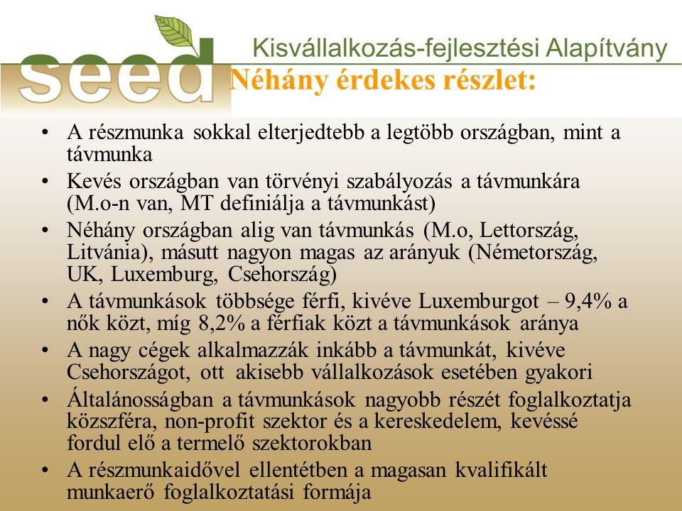 Néhány érdekes részlet: •A részmunka sokkal elterjedtebb a legtöbb országban, mint a távmunka •Kevés országban van törvényi szabályozás a távmunkára (M.o-n van, MT definiálja a távmunkást) •Néhány országban alig van távmunkás (M.o, Lettország, Litvánia), másutt nagyon magas az arányuk (Németország, UK, Luxemburg, Csehország) •A távmunkások többsége férfi, kivéve Luxemburgot – 9,4% a nők közt, míg 8,2% a férfiak közt a távmunkások aránya •A nagy cégek alkalmazzák inkább a távmunkát, kivéve Csehországot, ott akisebb vállalkozások esetében gyakori •Általánosságban a távmunkások nagyobb részét foglalkoztatja közszféra, non-profit szektor és a kereskedelem, kevéssé fordul elő a termelő szektorokban •A részmunkaidővel ellentétben a magasan kvalifikált munkaerő foglalkoztatási formája