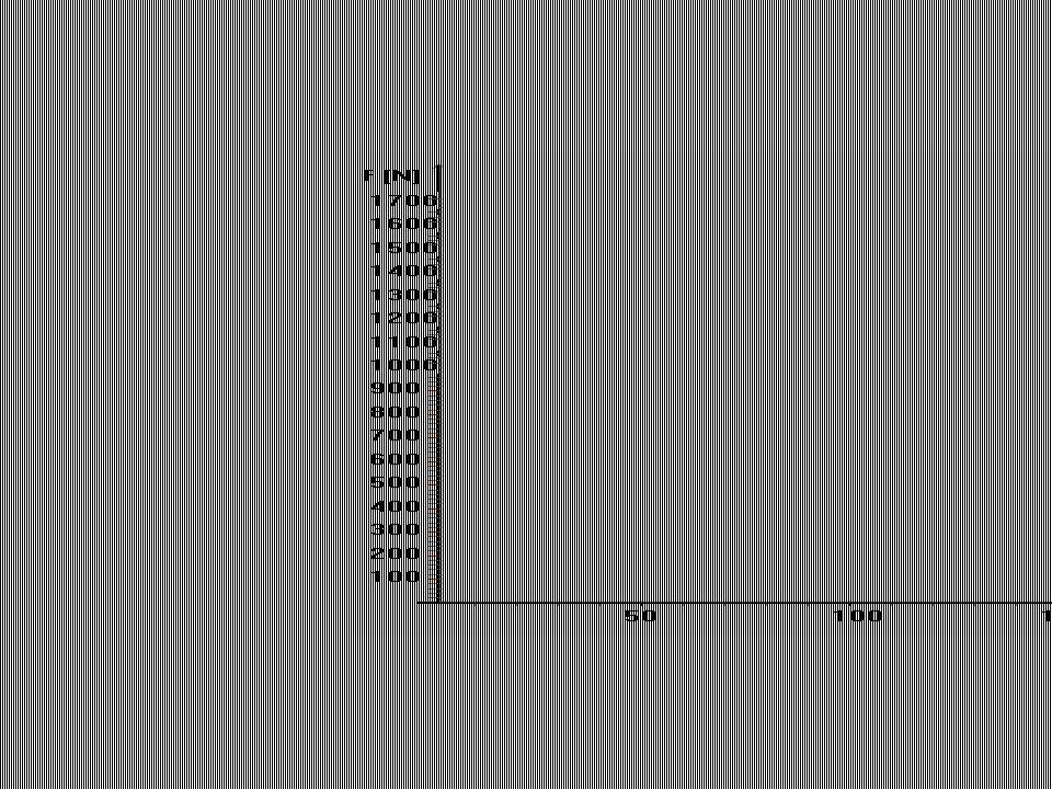 Size principle recruitment order, different contraction time (30 -120 ms), time delay 5 ms, Erõ (N) Idõ (s) RÁNGÁS Csúcserő (Fp) Kontrakciós idő (t p)