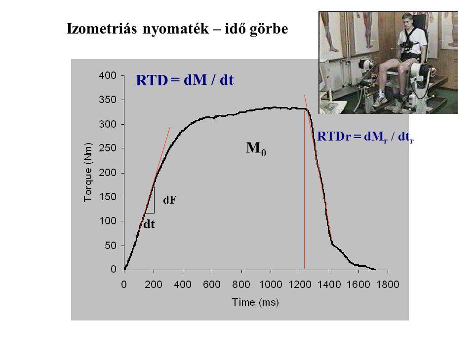 Tetanusz F0F0 RTD= dF/dt dF dt 1/2Rt Idő a RTDmax