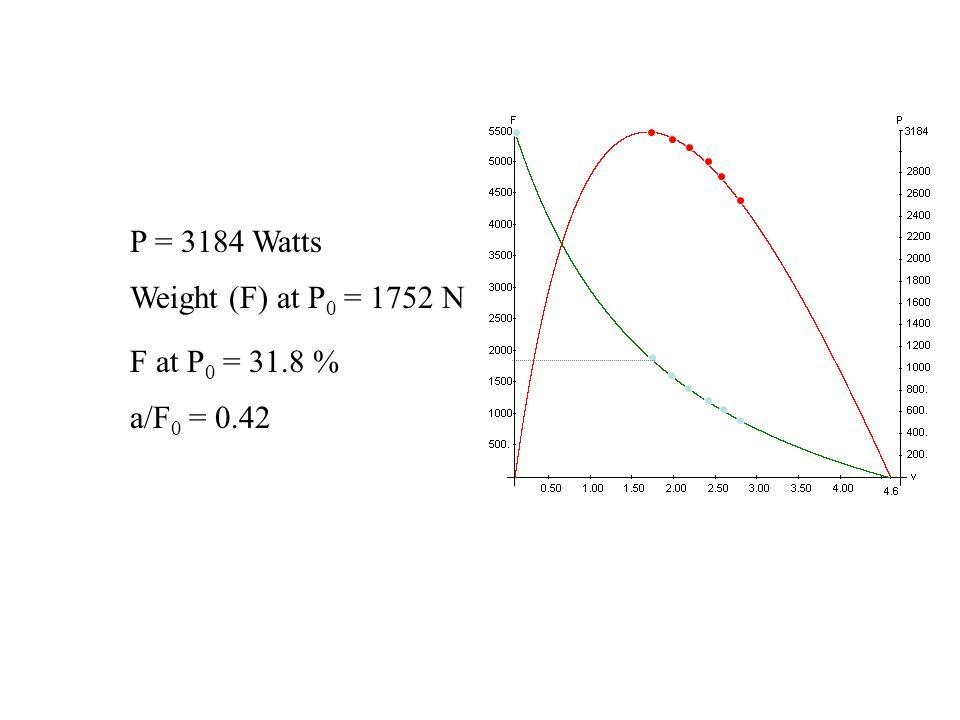 Az a/F 0 értéke nulla és 1,0 között változhat. Soha nem éri el a két szélső értéket. Az emlősök harántcsikos izmaira az jellemző, hogy az a/F 0 érték