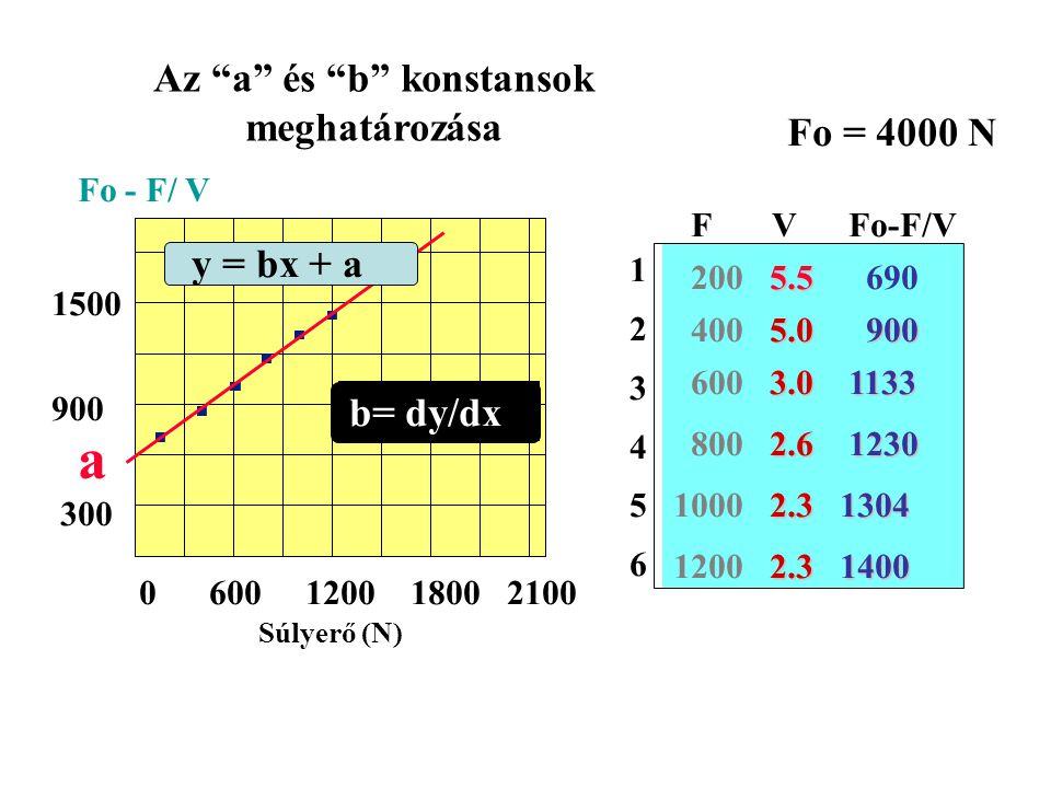 P = 3184 Watts Weight (F) at P 0 = 1752 N F at P 0 = 31.8 % a/F 0 = 0.42