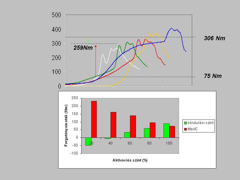 Az izom feszülésének nagysága nyújtás előtt 20 % 40 % 60 % 80 % 100 %
