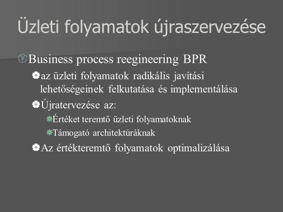 Üzleti folyamatok újraszervezése  Business process reegineering BPR  az üzleti folyamatok radikális javítási lehetőségeinek felkutatása és implement