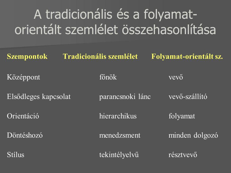 A tradicionális és a folyamat- orientált szemlélet összehasonlítása Szempontok Tradicionális szemlélet Folyamat-orientált sz. Középpontfőnökvevő Elsőd