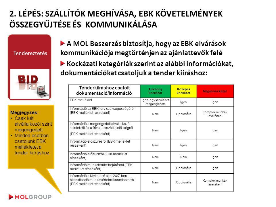 A MOL Beszerzés biztosítja, hogy az EBK elvárások kommunikációja megtörténjen az ajánlattevők felé Kockázati kategóriák szerint az alábbi információka