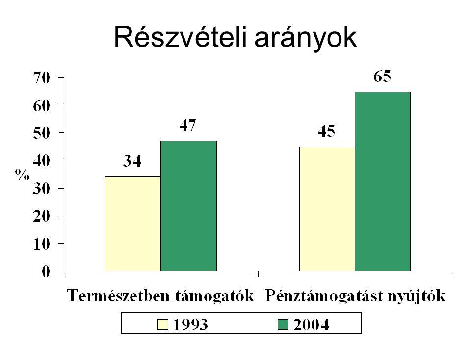 Részvételi arányok
