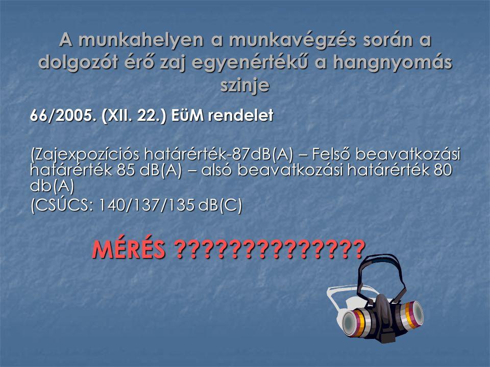 A munkahelyen a munkavégzés során a dolgozót érő zaj egyenértékű a hangnyomás szinje 66/2005. (XII. 22.) EüM rendelet (Zajexpozíciós határérték-87dB(A