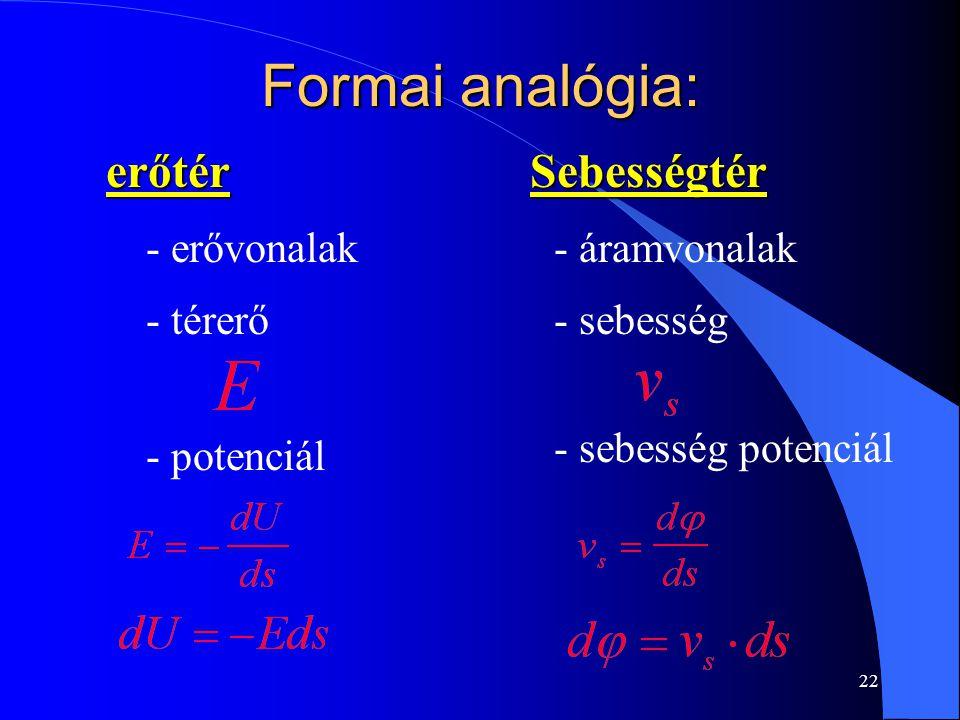 22 Formai analógia: erőtérSebességtér - erővonalak- áramvonalak - térerő- sebesség - potenciál - sebesség potenciál