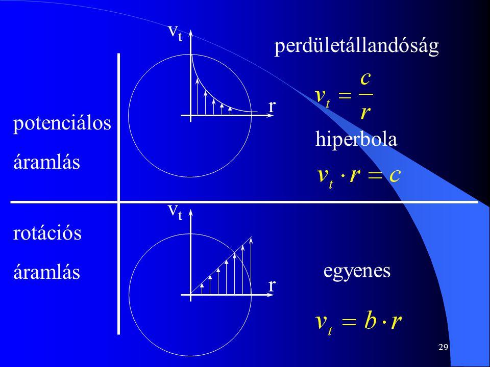 29 potenciálos áramlás rotációs áramlás perdületállandóság hiperbola vtvt r vtvt r egyenes