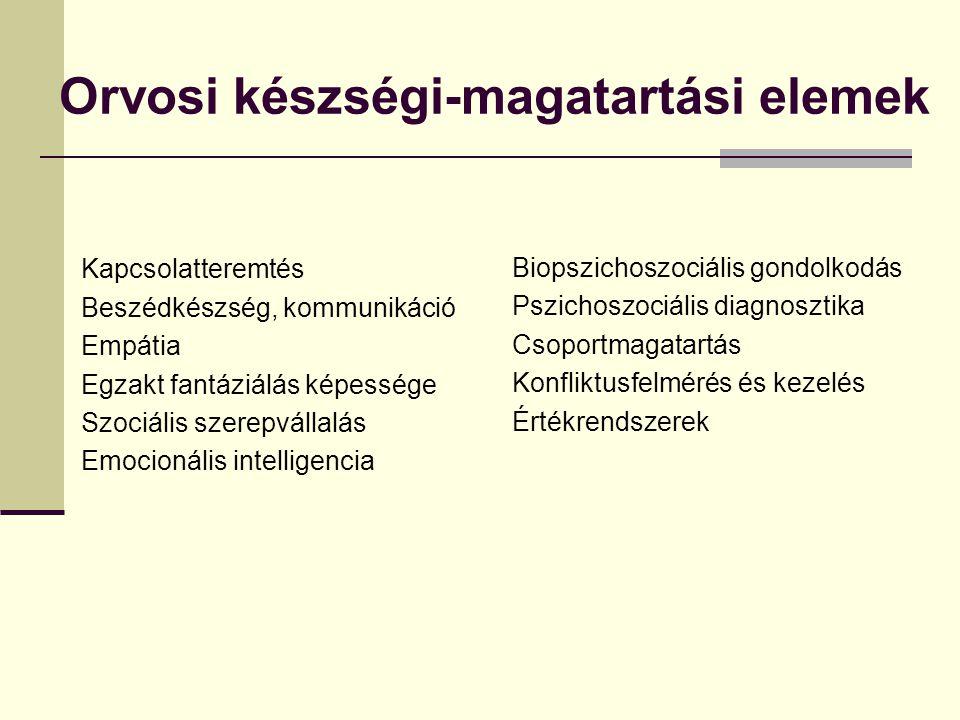 Orvosi készségi-magatartási elemek Kapcsolatteremtés Beszédkészség, kommunikáció Empátia Egzakt fantáziálás képessége Szociális szerepvállalás Emocionális intelligencia Biopszichoszociális gondolkodás Pszichoszociális diagnosztika Csoportmagatartás Konfliktusfelmérés és kezelés Értékrendszerek
