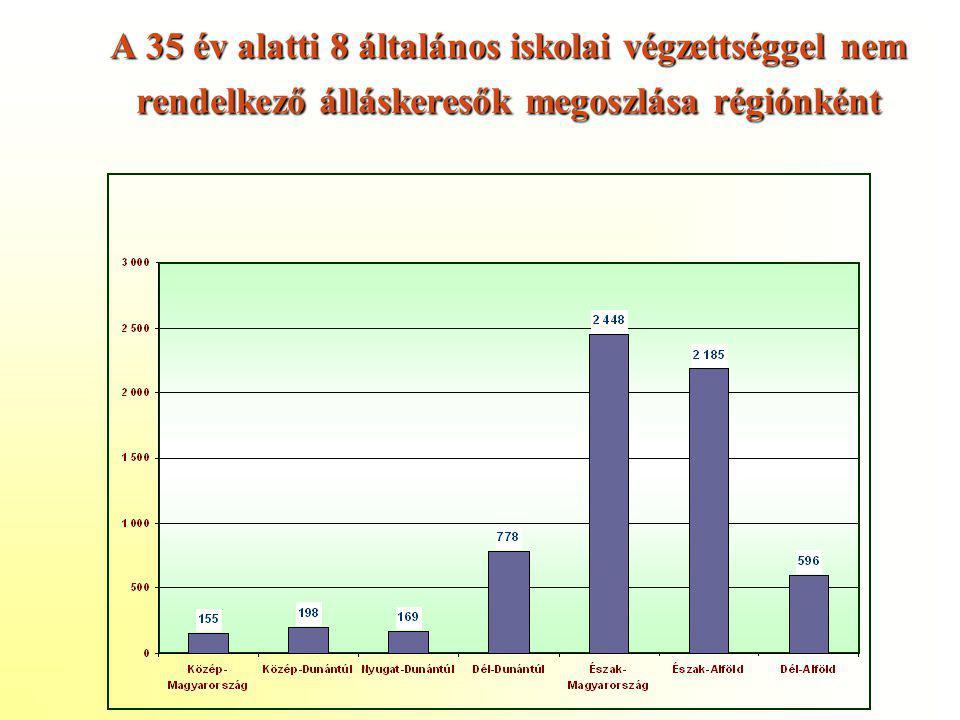 A 35 év alatti 8 általános iskolai végzettséggel nem rendelkező álláskeresők megoszlása régiónként