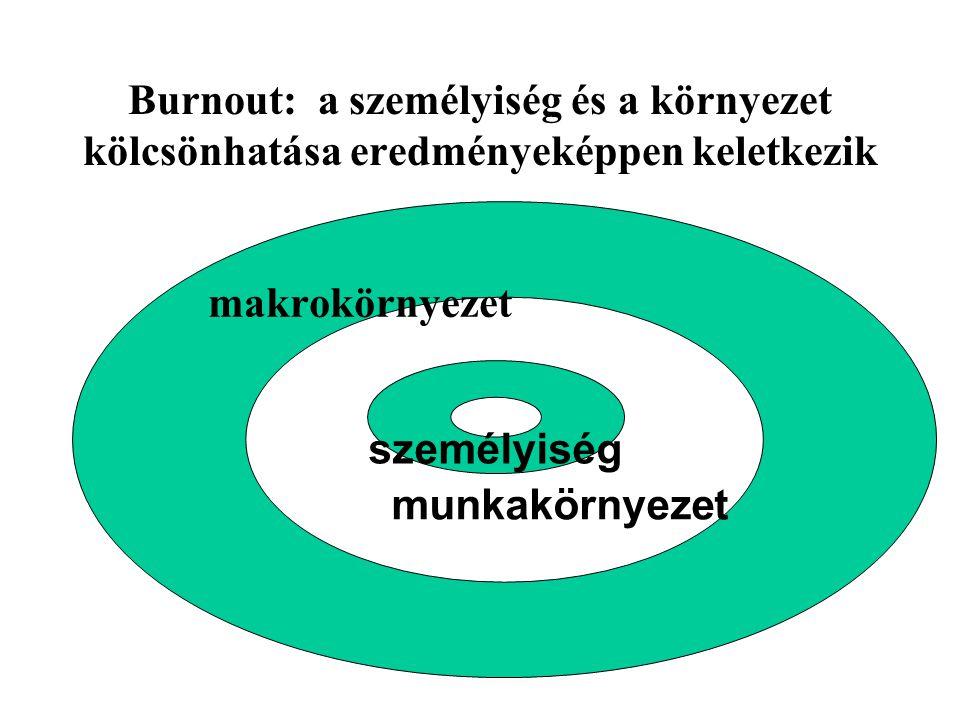 Burnout: a személyiség és a környezet kölcsönhatása eredményeképpen keletkezik makrokörnyezet személyiség munkakörnyezet