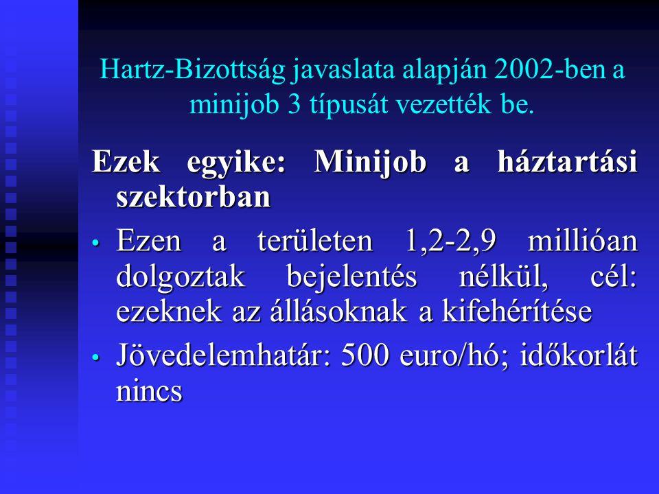 Hartz-Bizottság javaslata alapján 2002-ben a minijob 3 típusát vezették be. Ezek egyike: Minijob a háztartási szektorban • Ezen a területen 1,2-2,9 mi