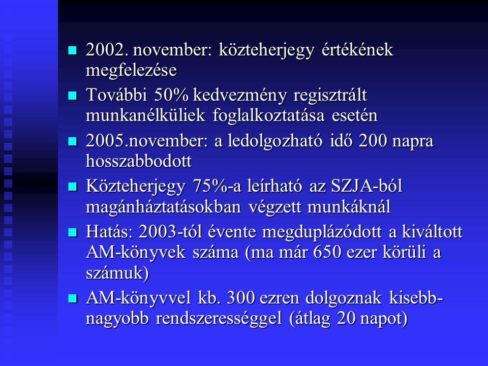  2002. november: közteherjegy értékének megfelezése  További 50% kedvezmény regisztrált munkanélküliek foglalkoztatása esetén  2005.november: a led