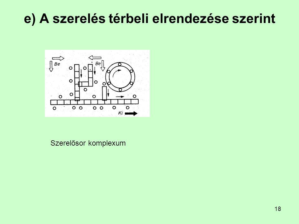 18 Szerelősor komplexum e) A szerelés térbeli elrendezése szerint