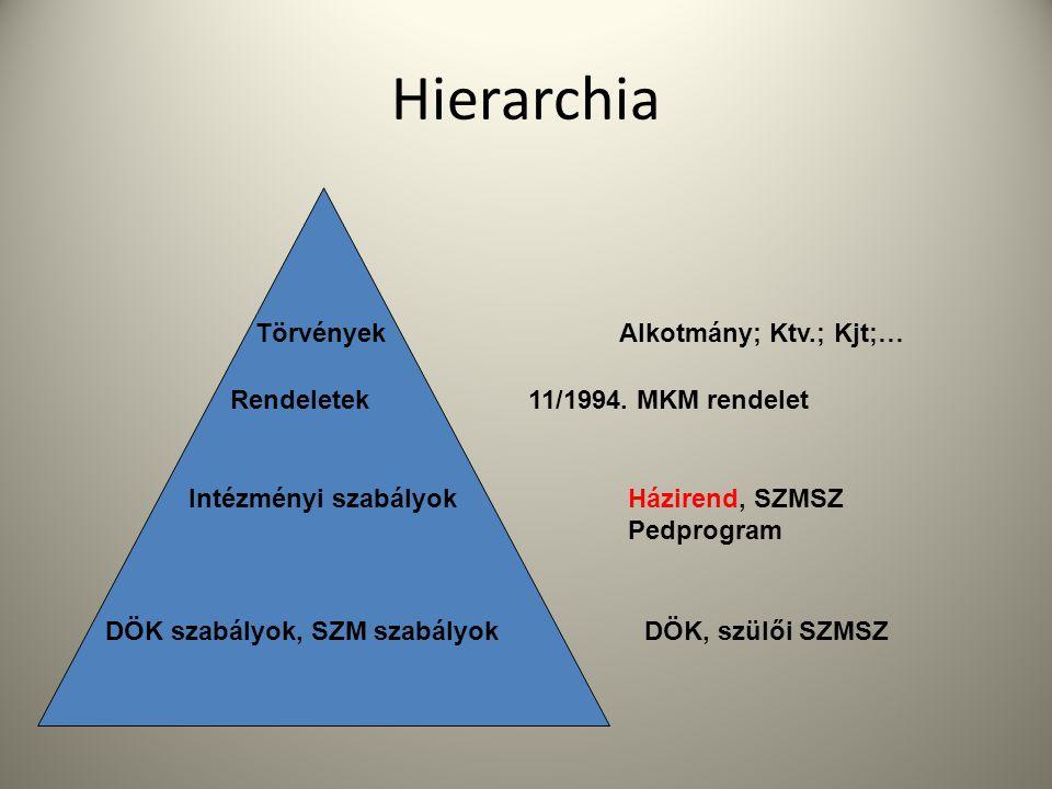 Hierarchia TörvényekAlkotmány; Ktv.; Kjt;… Rendeletek11/1994. MKM rendelet Intézményi szabályokHázirend, SZMSZ Pedprogram DÖK szabályok, SZM szabályok