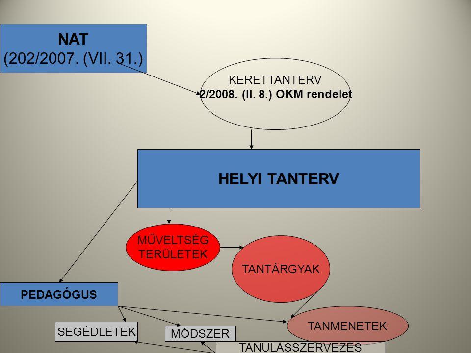 NAT (202/2007. (VII. 31.) KERETTANTERV 2/2008. (II. 8.) OKM rendelet HELYI TANTERV MŰVELTSÉG TERÜLETEK TANTÁRGYAK TANMENETEK PEDAGÓGUS SEGÉDLETEK MÓDS