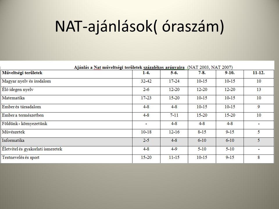 NAT-ajánlások( óraszám)