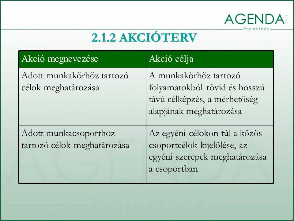 Az egyéni célokon túl a közös csoportcélok kijelölése, az egyéni szerepek meghatározása a csoportban Adott munkacsoporthoz tartozó célok meghatározása A munkakörhöz tartozó folyamatokból rövid és hosszú távú célképzés, a mérhetőség alapjának meghatározása Adott munkakörhöz tartozó célok meghatározása Akció céljaAkció megnevezése 2.1.2 AKCIÓTERV